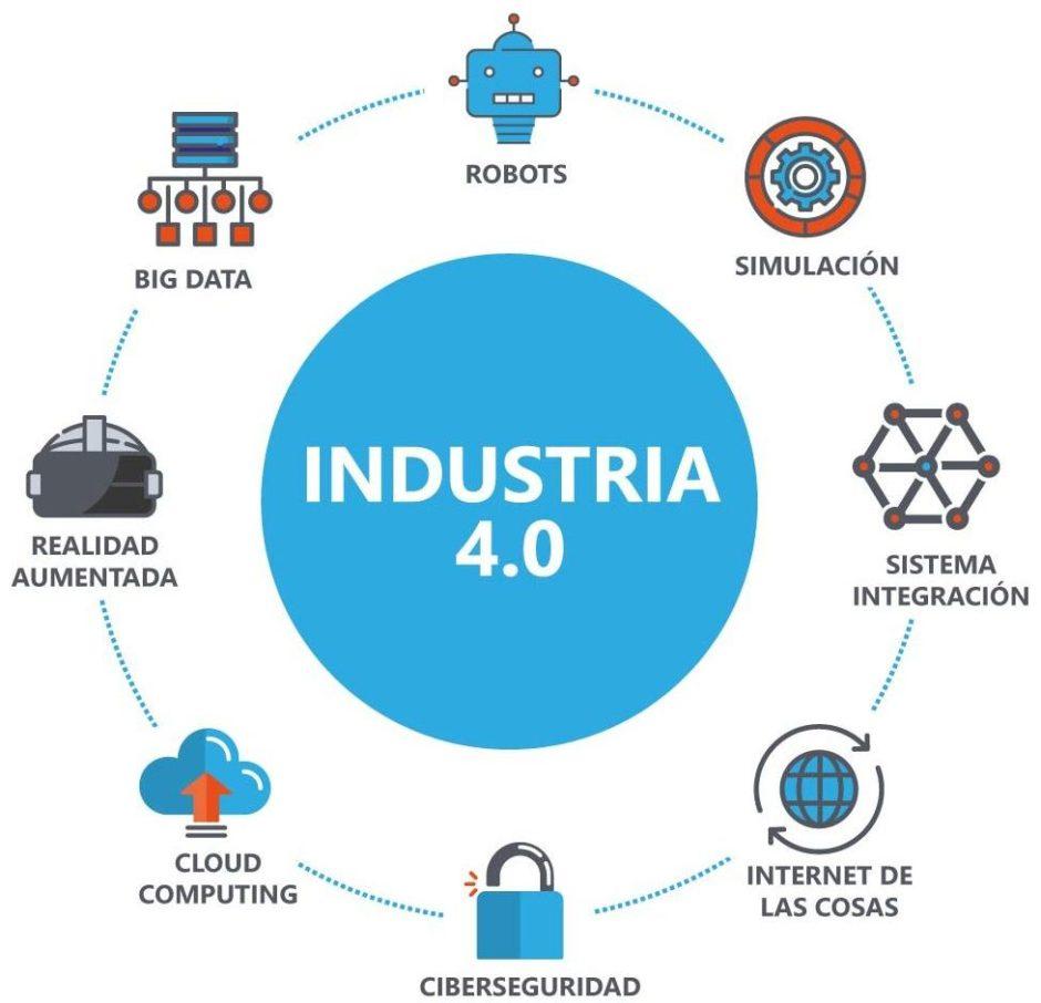 que es la industria 4.0